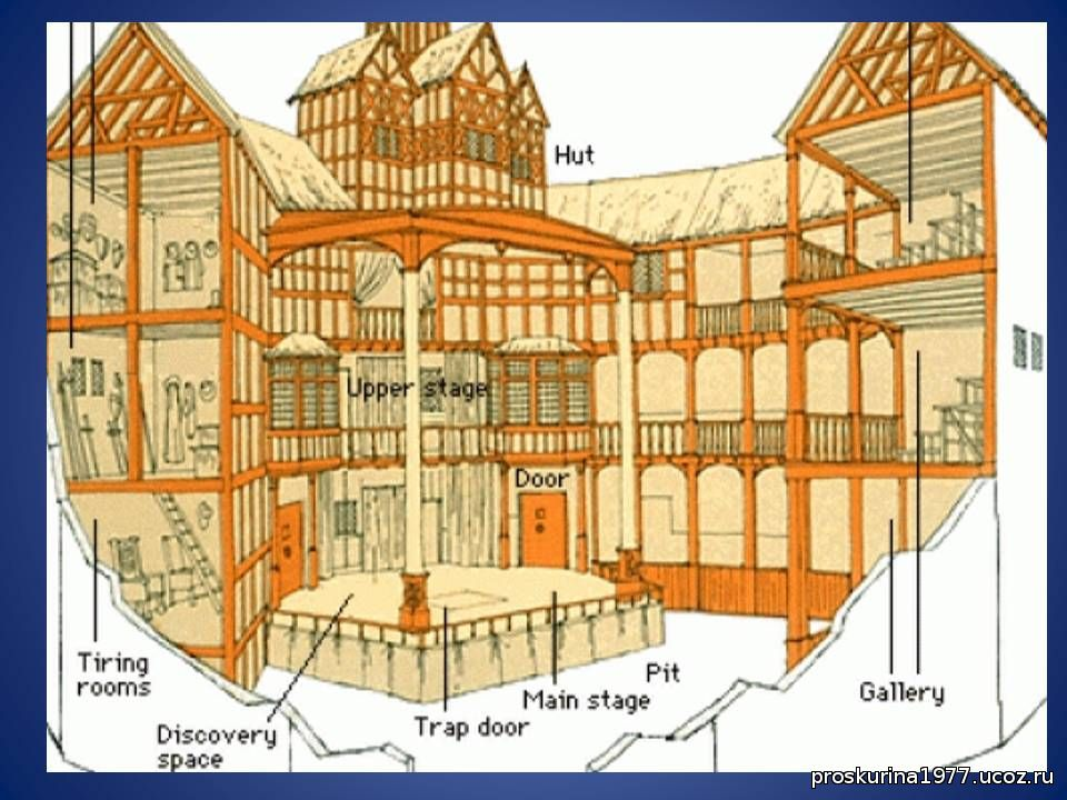 the role of theaters in the elizabethan times